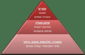 מודל התסריטאי